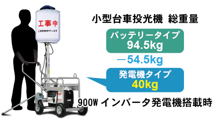 The illustration explains how compact and light weight the cart is. A man pushing the cart effortlessly.