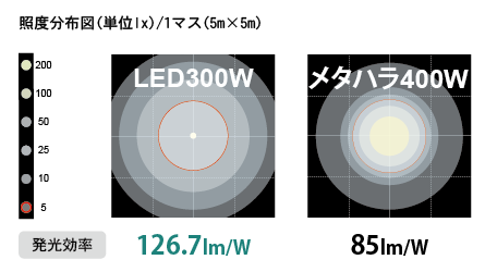 An illustration shows comparison of illuminated areas between 300W led and 400W metal halide lamp.