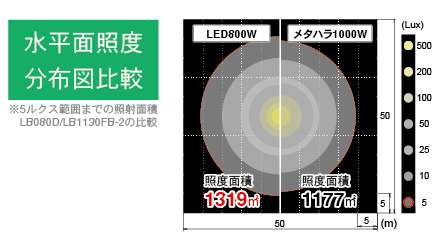 An illustration shows comparison of illuminated areas between led and metal halide lamp.