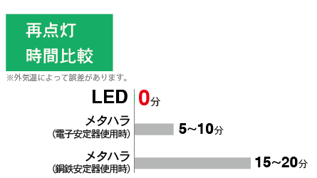 An illustration compares re-strike time of led and metal halide.