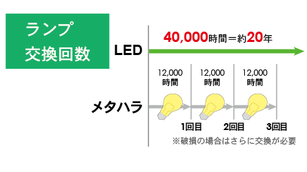 An illustration shows how led reduces the number replacing lamps.