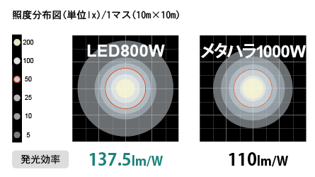 An illustration show the comparison of illuminated ares between 800W LED and 1000W Metal halide balloon lights.